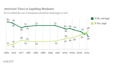 Majority of Americans Now Favor Cannabis Legalization